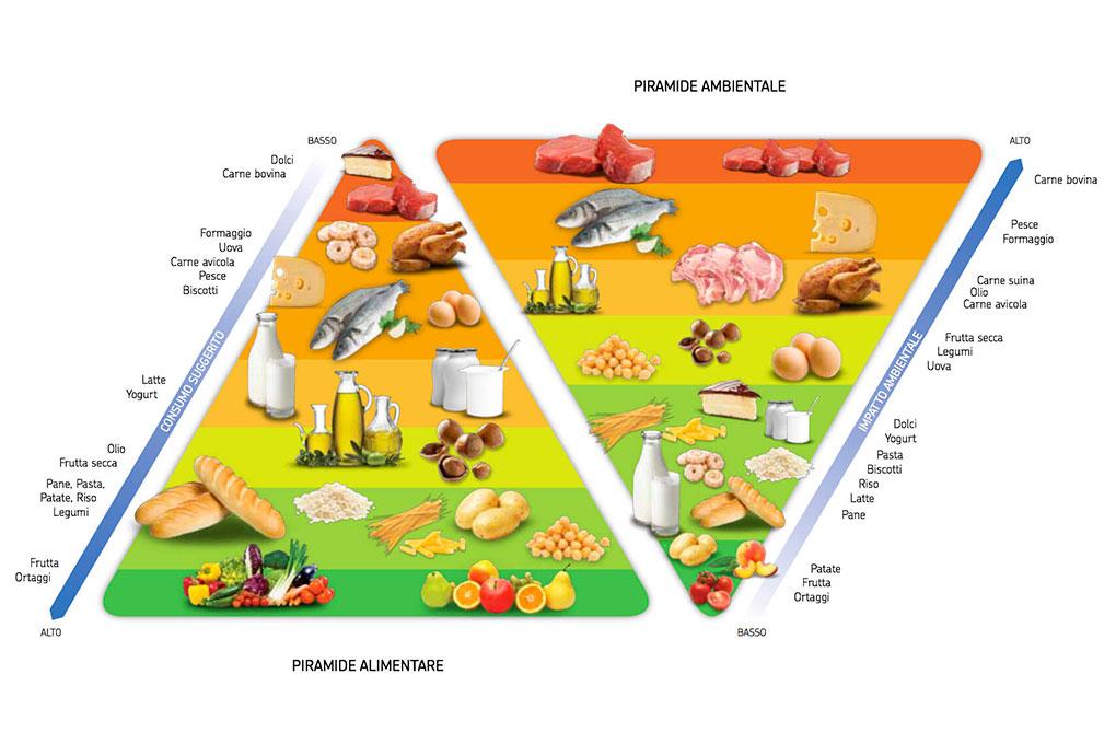 Gradica della doppia piramide alimentare ambientale