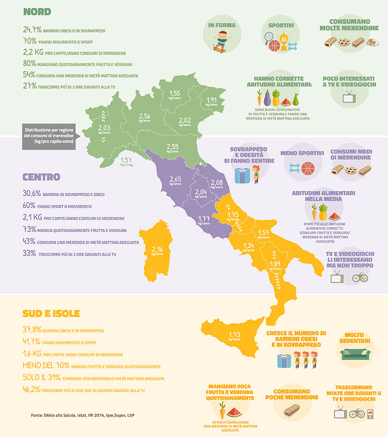 Infografica sul consumo di merendine e lo stile di vita dei più piccoli in Italia